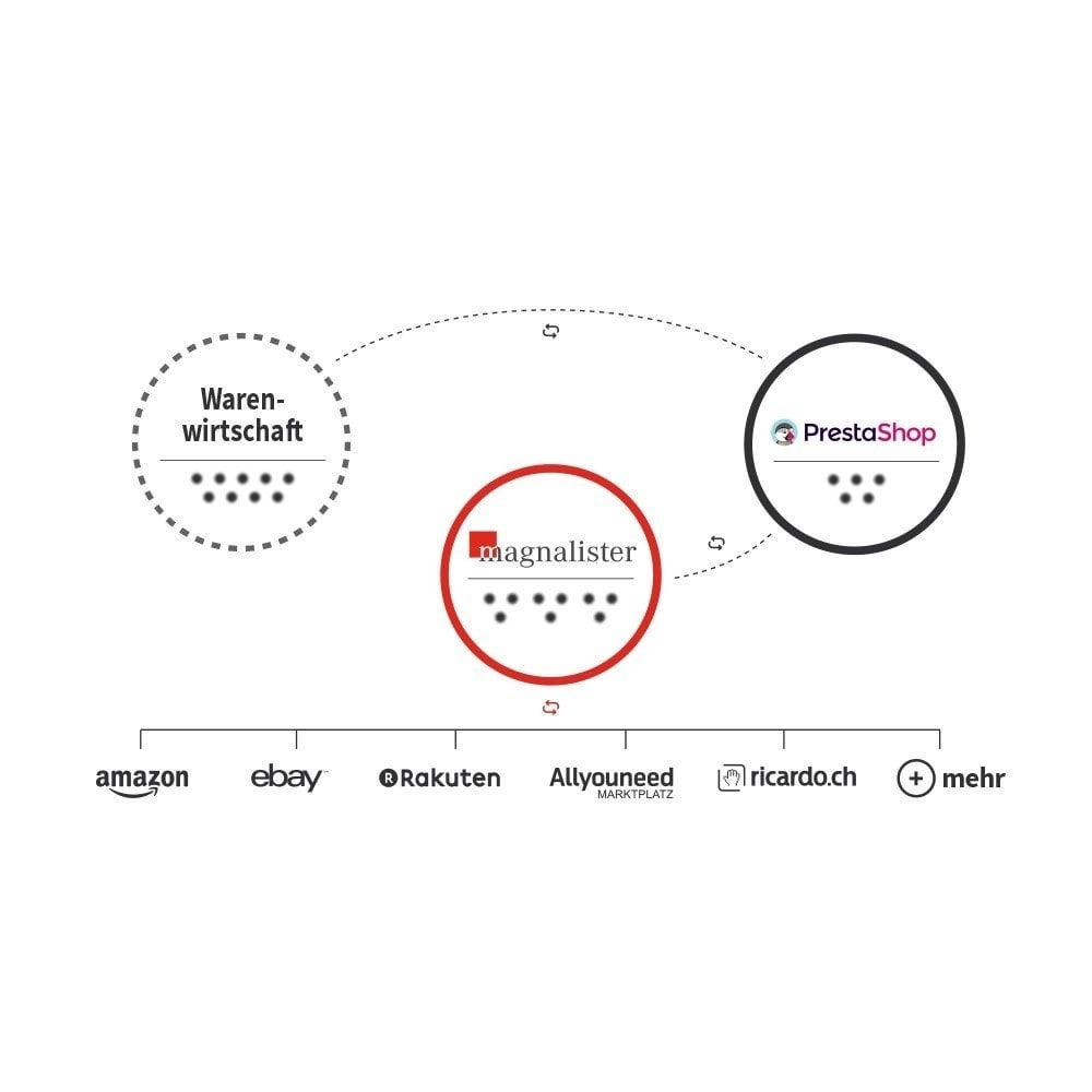 module - Platforma handlowa (marketplace) - magnalister - 1