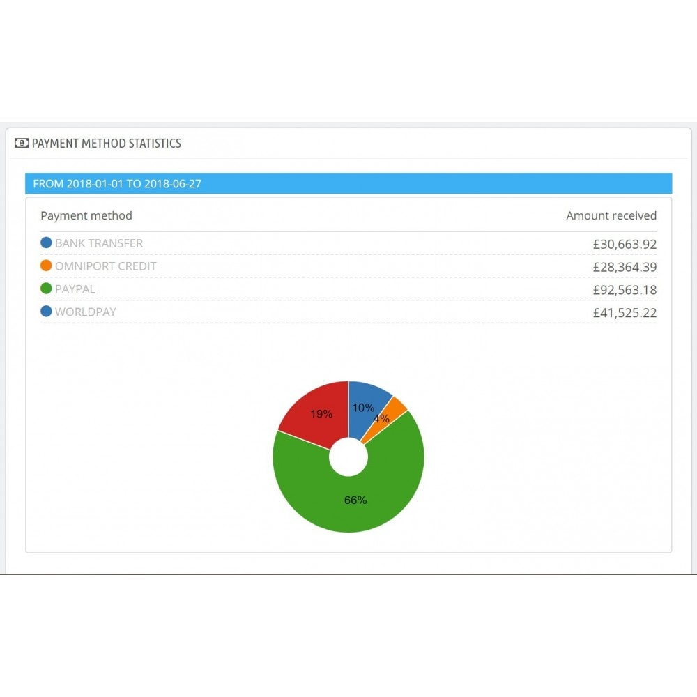 module - Analytics & Statistics - Dashboard payment methods statistics - 1
