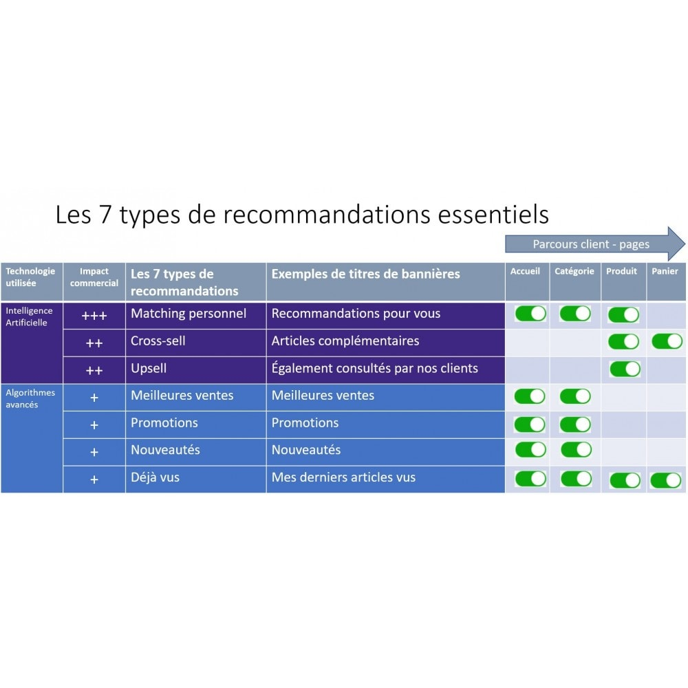 module - Ventes croisées & Packs de produits - MyDreamMatch - Recommandations personnalisées - 1