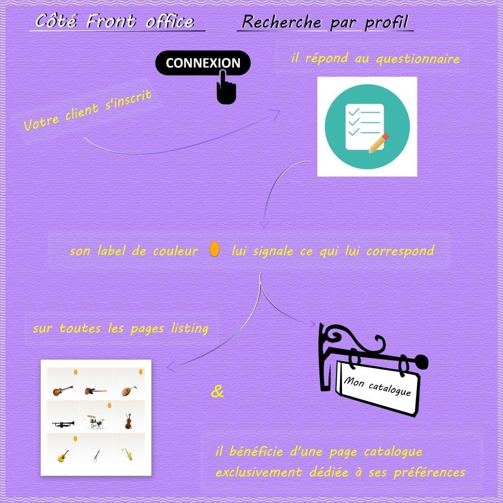 module - Analyses & Statistiques - Search by profile - 3