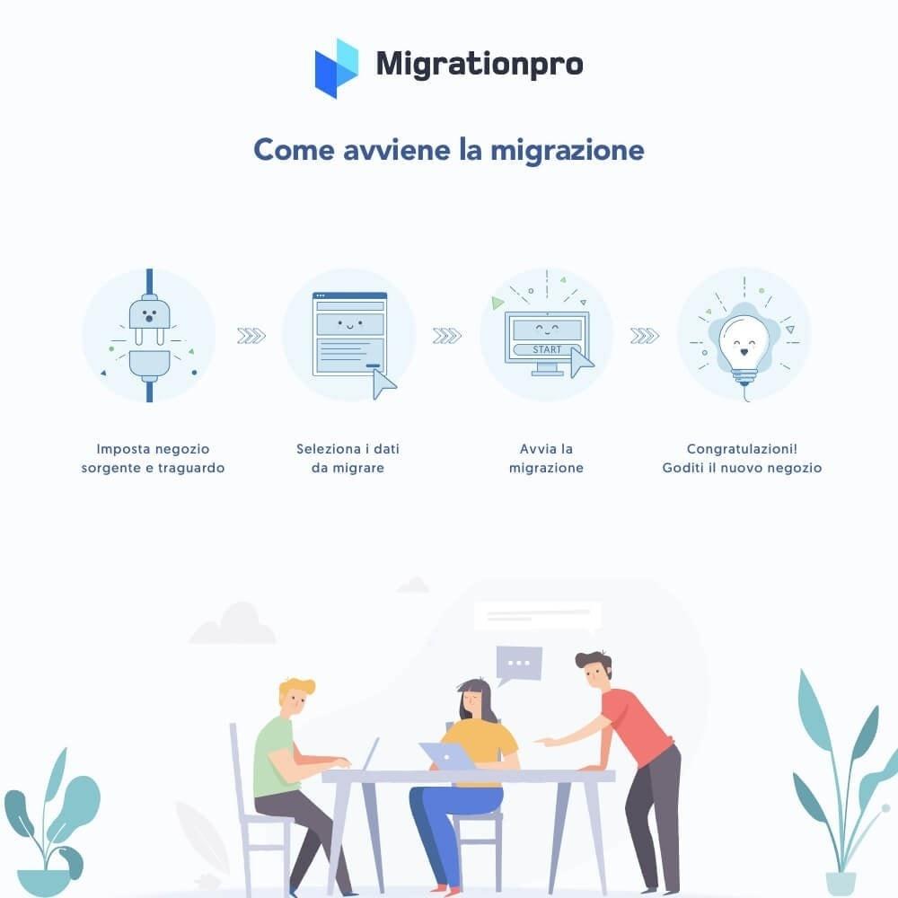 module - Data Migration & Backup - Tool di Aggiornamento e Migrazione di Prestashop - 7