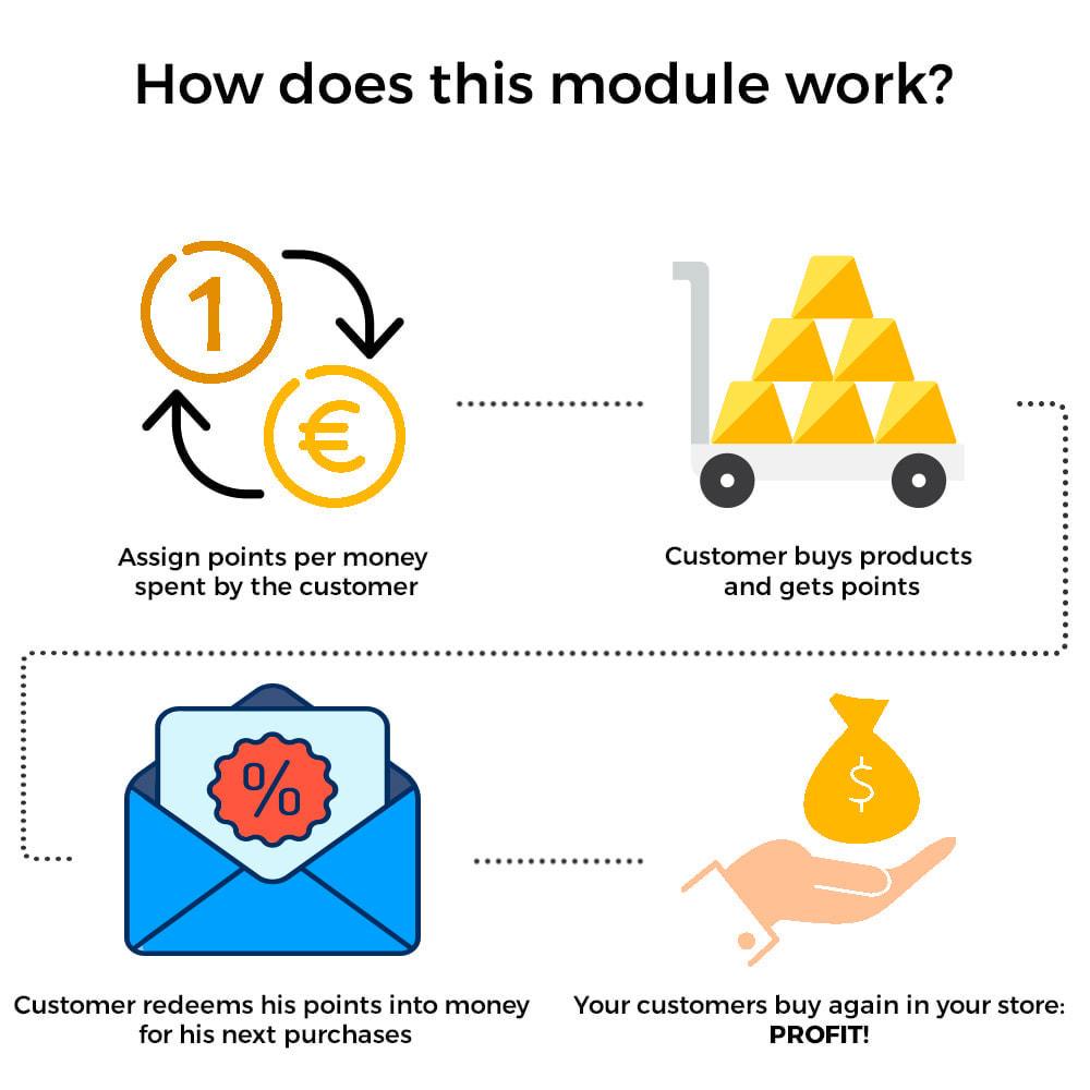 module - Fidelização & Apadrinhamento - Pontos de Fidelidade - Programa de pontos e recompensa - 2