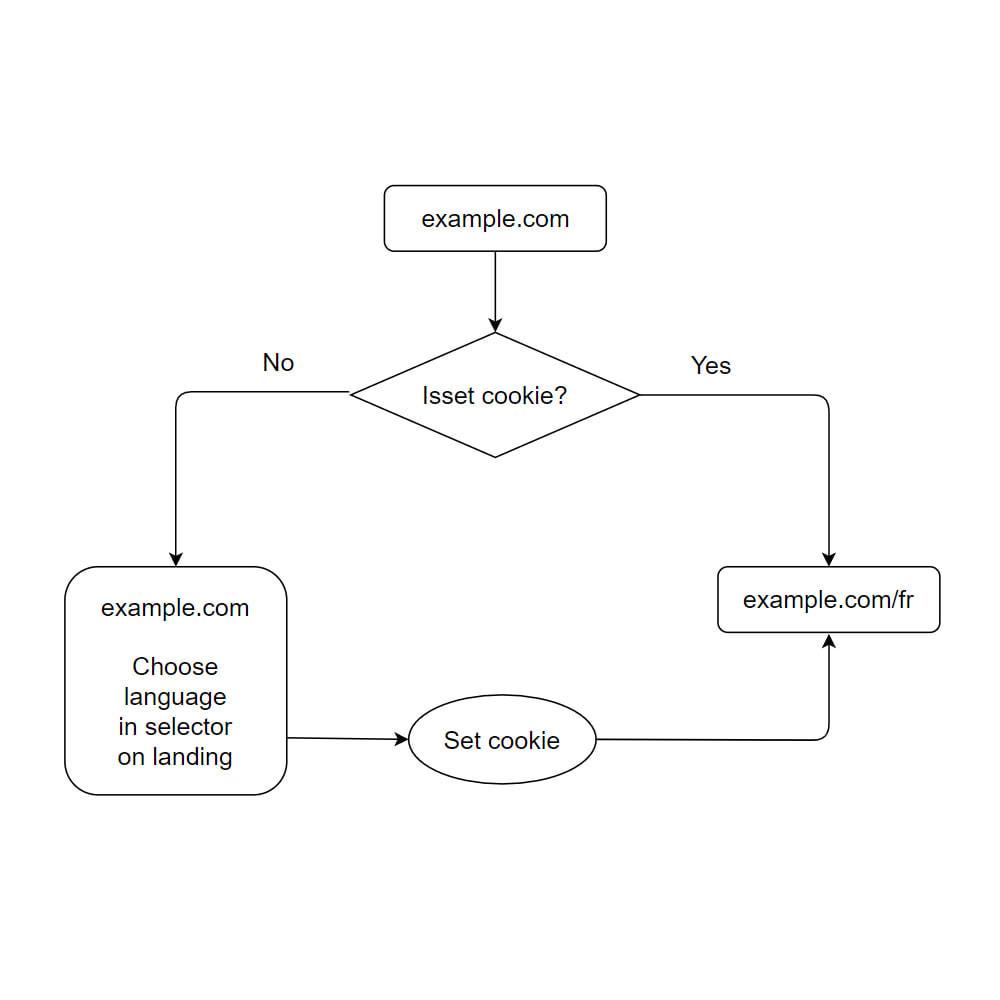 module - Międzynarodowość & Lokalizacja - Language Selector Landing - 2