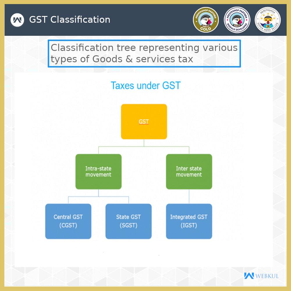 module - Buchhaltung & Rechnung - GST - Returns and Invoices - 3