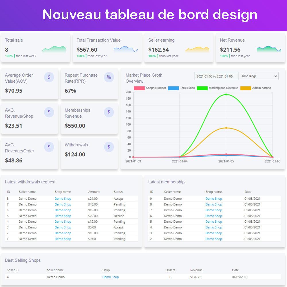 module - Création de Marketplace - Marché du commerce électronique multi-vendeurs - 1