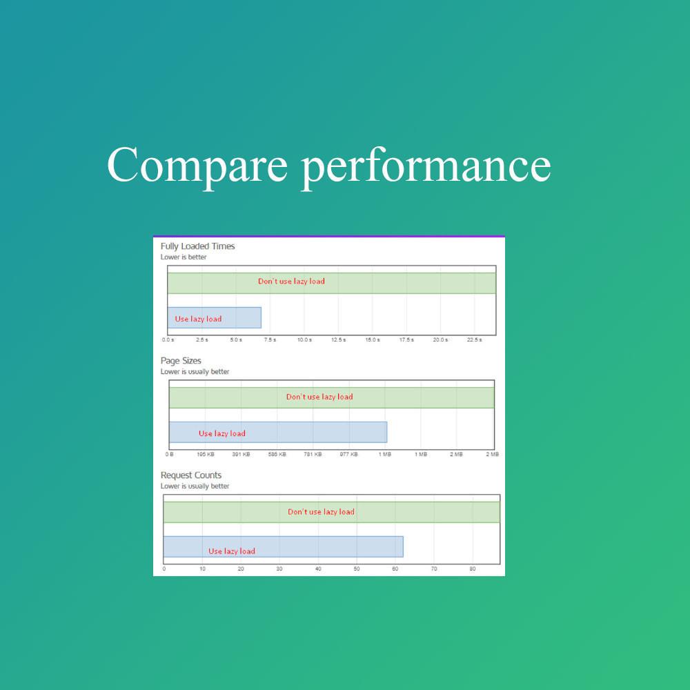 module - Performance du Site - Smart optimization - lazy load images - 1