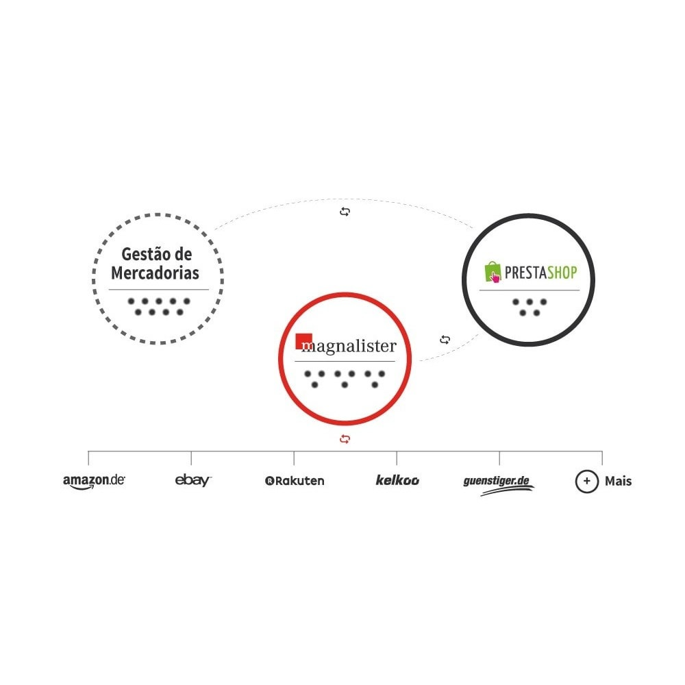 service - Revenda (marketplace) - magnalister - 1