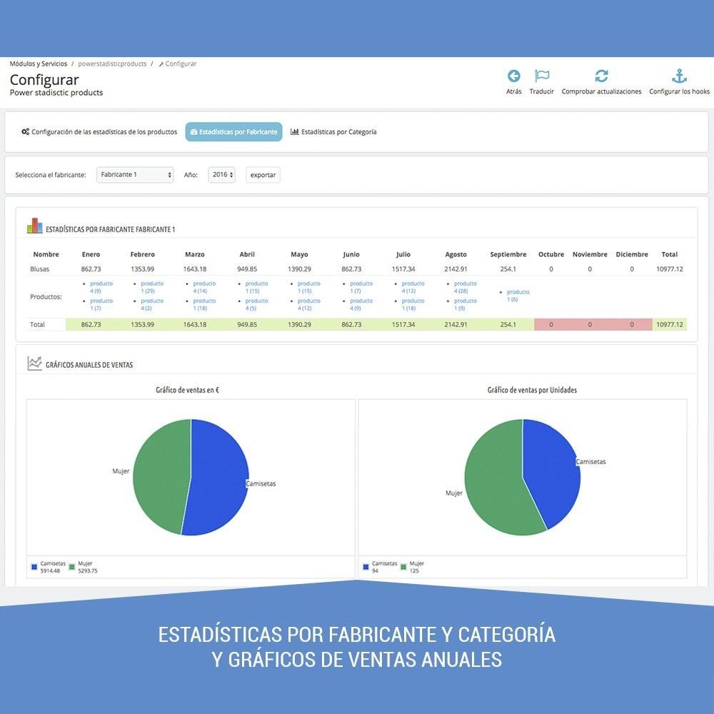 module - Informes y Estadísticas - Power Estadisticas - Informes de venta predicciones - 6