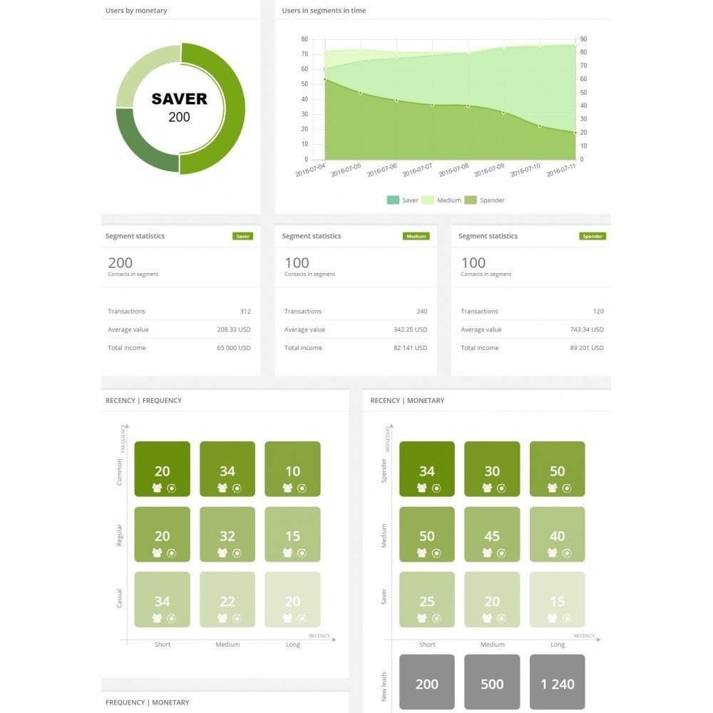 module - Remarketing & Warenkorbabbrüche - SALESmanago Marketing Automatisierung für E-commerce - 6