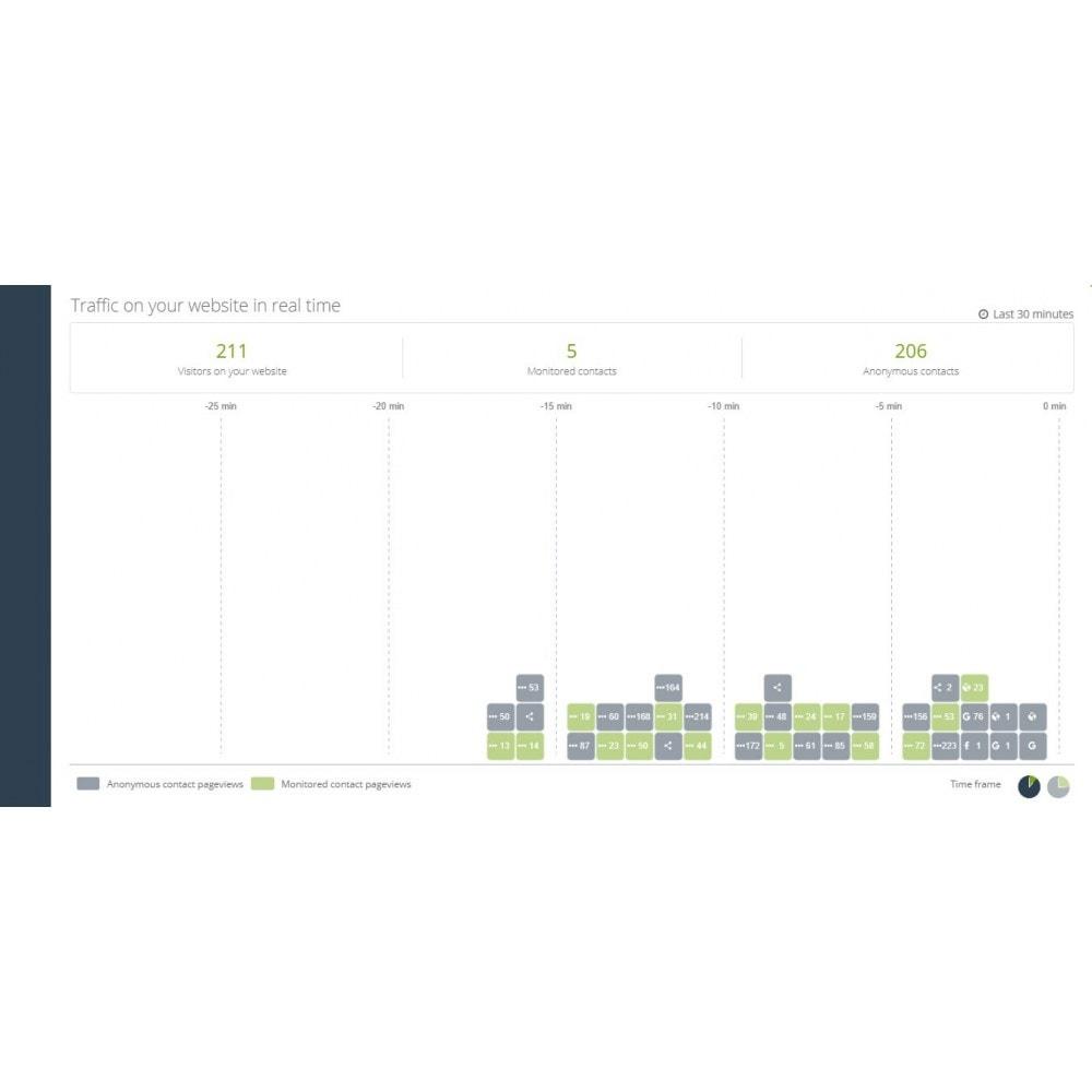 module - Remarketing & Warenkorbabbrüche - SALESmanago Marketing Automatisierung für E-commerce - 2