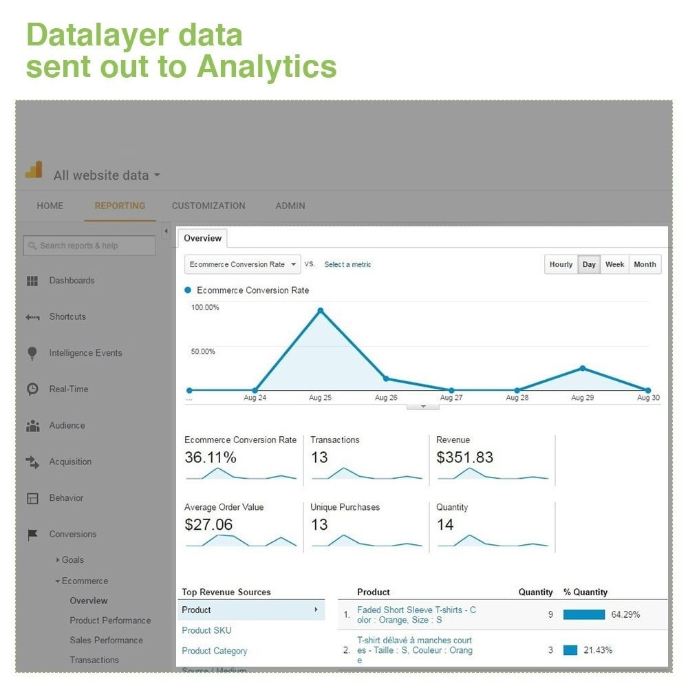 module - Analytics & Statistics - Google Tag Manager Integration - PRO - 9