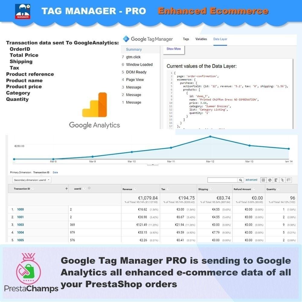 module - Informes y Estadísticas - Google Tag Manager avanzado - PRO - 2